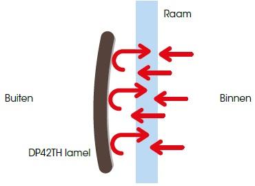 lamel dp42th